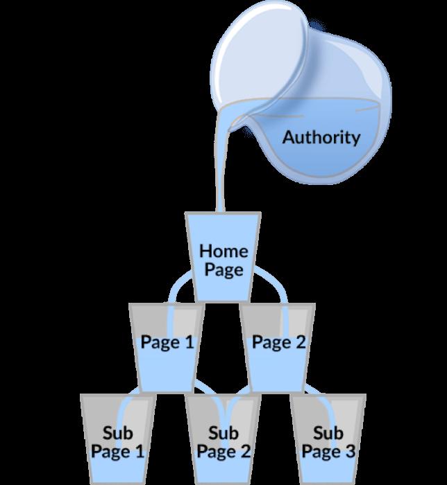 Linkjuice anchor text y linkbuilding